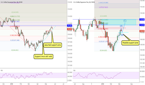 USDJPY: USDJPY: nothing is for sure but waiting