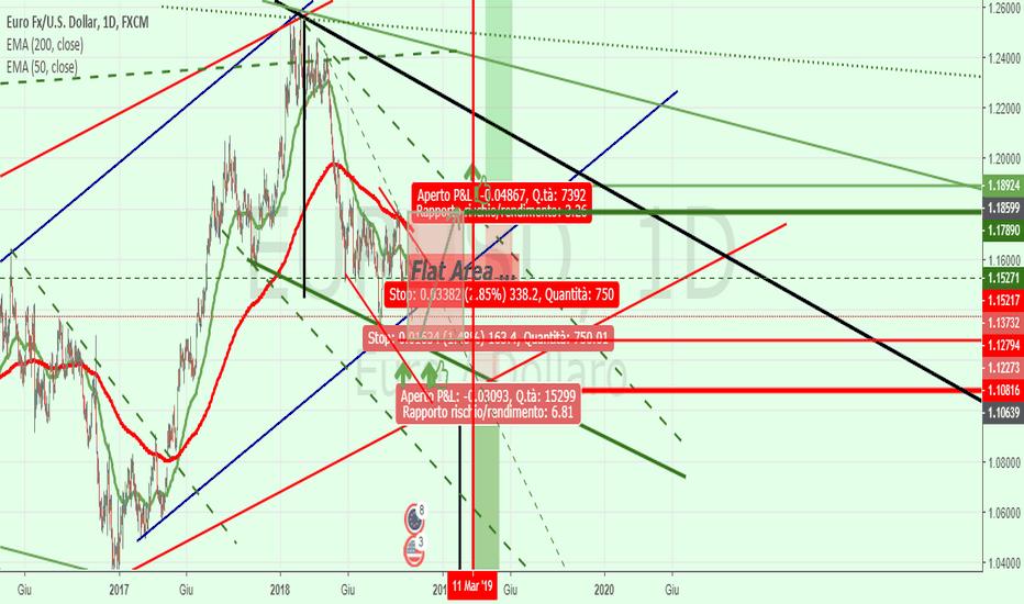 EURUSD: Euro-Usd = trading range=flat