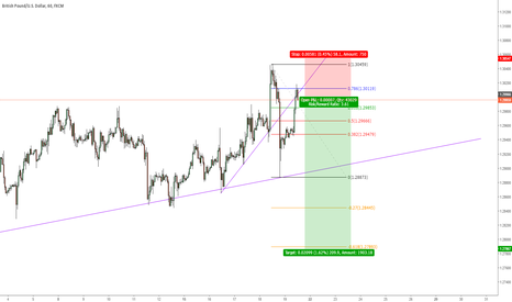 GBPUSD: FALLING IN LOVE - GBP/USD SHORT SETUP | RR 3,61