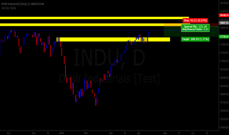 INDU: Waiting Game