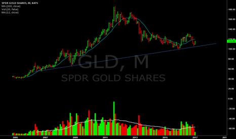 GLD: Monthly Trendline