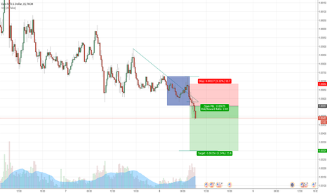 EURUSD: EURUSD London Breakout Short