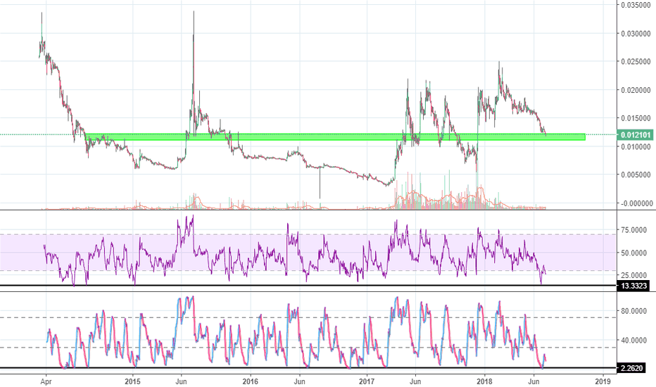 LTCBTC: Litecoin to start out performing bitcoin again