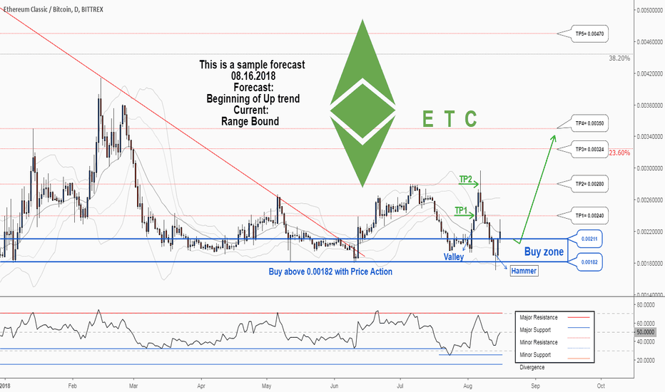 ETCBTC: Another trading opportunity to buy in ETCBTC