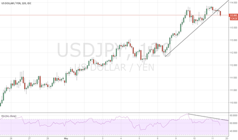 USDJPY: USDJPY - Short term sell trigger