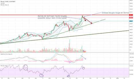 BTCUSD: Analyse Technique BTCUSD, correction possible du BTC