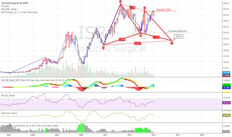 ISRG: ISRG long term Gartley