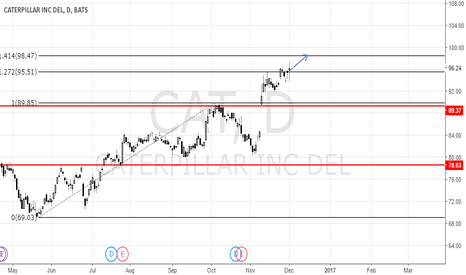 CAT: Trading using two pivots #CAT (Caterpillar Inc.), medium term