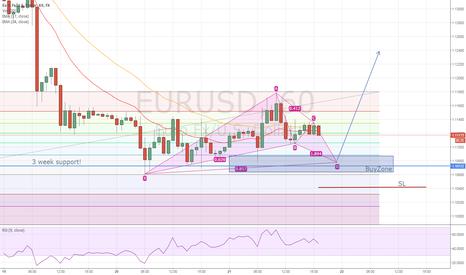 EURUSD: EURUSD BUY Spot very near!