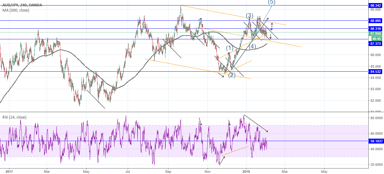 AUD JPY: Will attack the top or let it go?