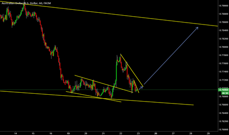 AUDUSD: short term set up
