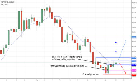 BTCUSD: BitCoin: The stepladder in progress, but ...