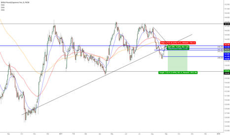 GBPJPY: GJ short, the start of a new bearish run?