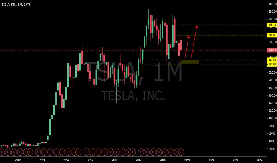 TSLA: TESLA: It's Time to Buy