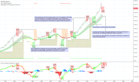 SPX: Long term trend analysis of spx500