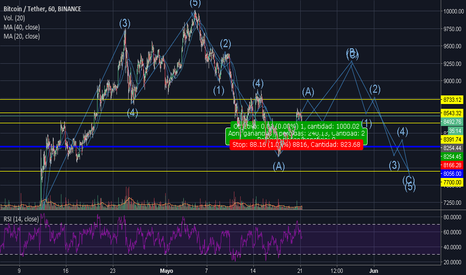 BTCUSDT: Not to be so scared right this moment on BTC Eliot