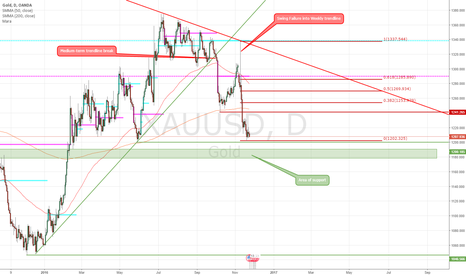 XAUUSD: Gold coming into area of support. Longer term outlook bearish