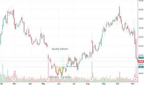 ACAD: HOMEWORK: DOUBLE BOTTOM PATTERN IN A ACAD STOCK