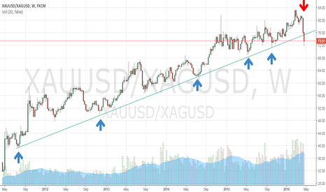XAUUSD/XAGUSD: XAUUSD/XAGUSD SHORT, Gold-Silver ratio SHORT