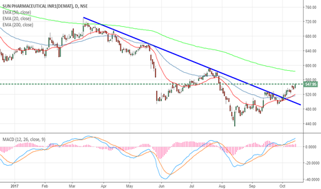 SUNPHARMA: SUN PHARMA- Tide Turning in favor of Bulls?