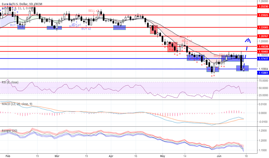EURUSD: The ECB hit hard, but there is a chance to counterattack