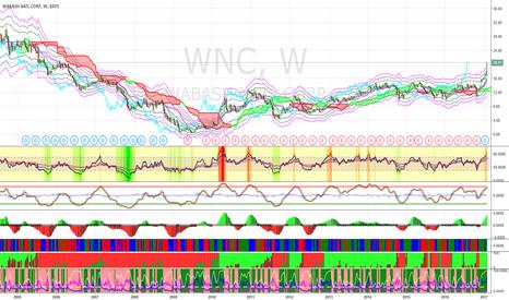 WNC: Short WNC at $23.5