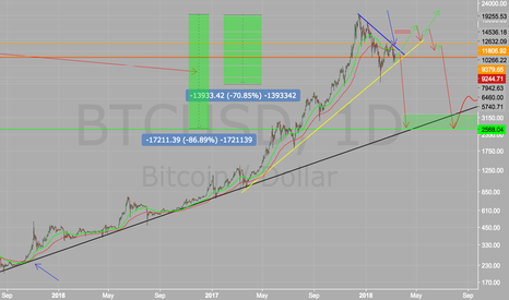 BTCUSD: Bitcoin Enters Bear Market