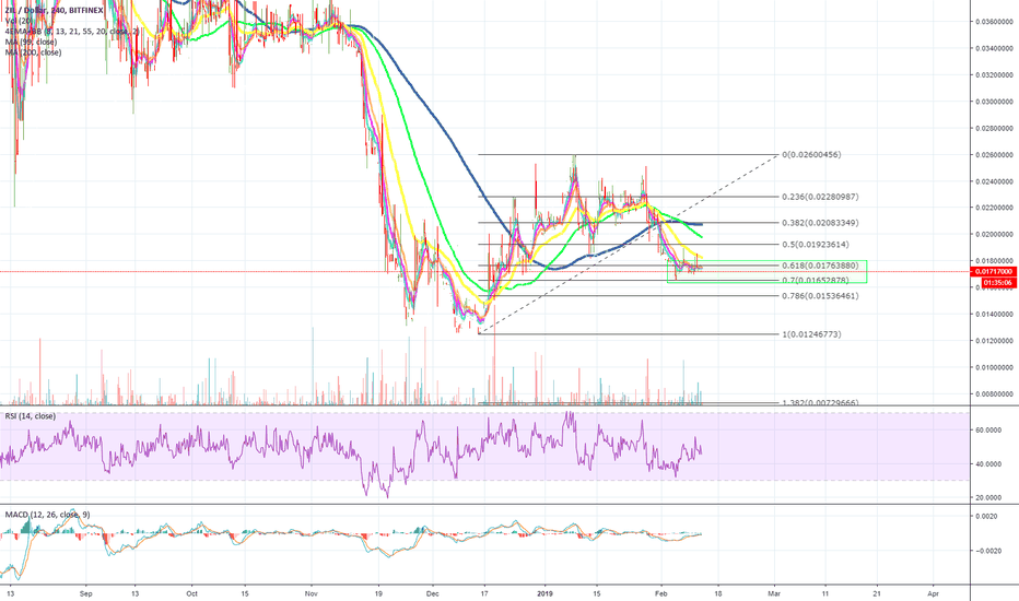 ZILUSD: We've personally took a position in $ZIL | #Zilliqa here!