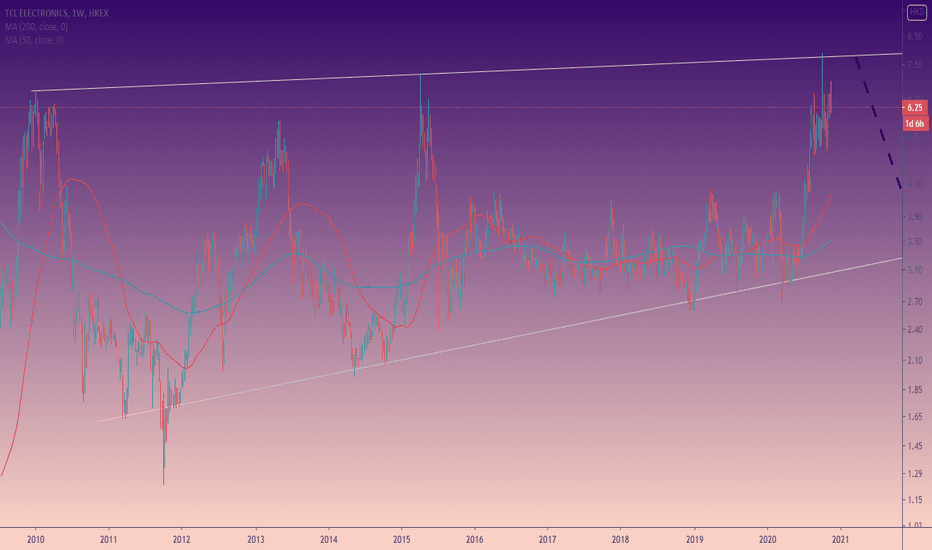 tradingview moka bitcoin