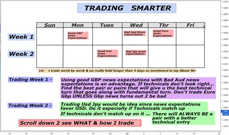 GBPUSD: How 2 trade Smart  Using Fundamentals