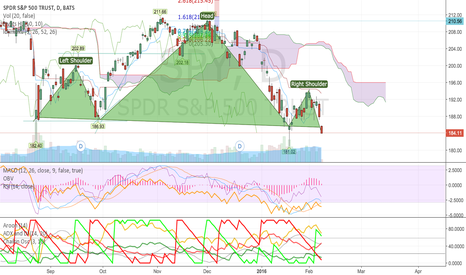 SPY: S&P Solidly Bearish