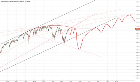 SPX500: SP500 - resistance here... range trading and potentially break