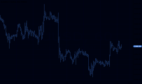 XAUUSD: short sl:1392.4 tp: 1377.3