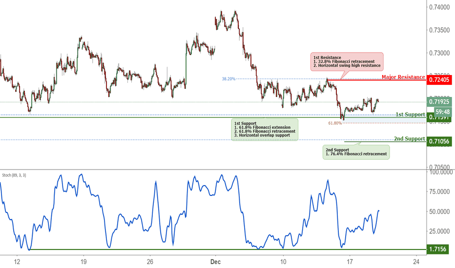 AUDUSD: AUDUSD Bounced Off Support, Potential Rise