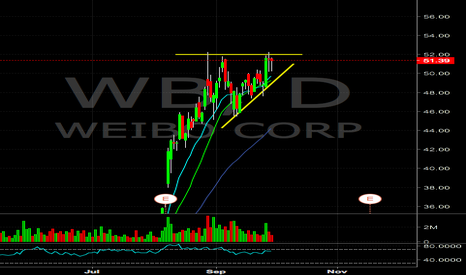 WB: $WB watching for breakout tomorrow