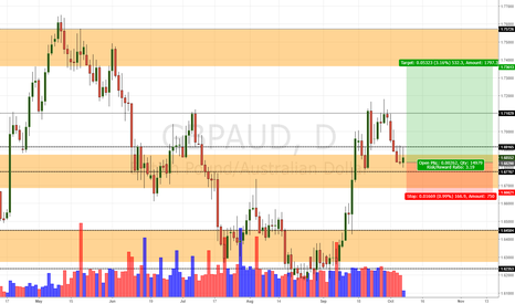 GBPAUD: GBP/AUD Daily Update (6/10/17)