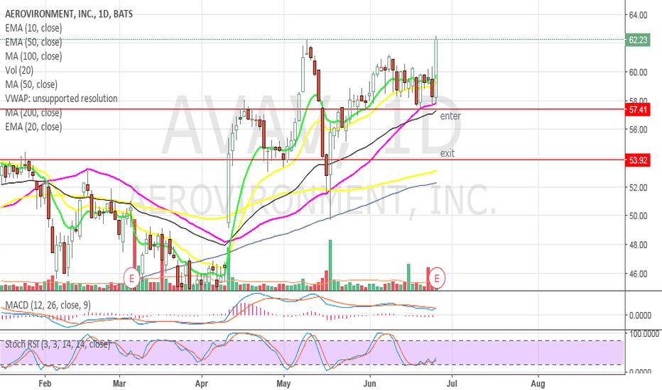 AVAV: AVAV - Gap down