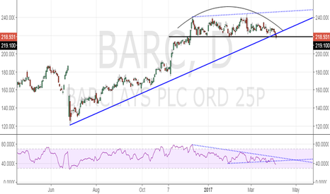 BARC: Barclays - Bears score another brownie point