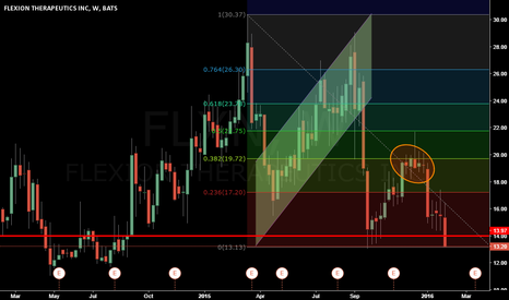 FLXN: FLXN Long: Technical & Fundamentals