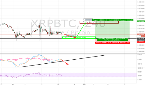 XRPBTC: XRP/BTC long