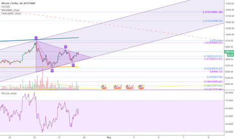 BTCUSD: Ascending Channel to ~10900