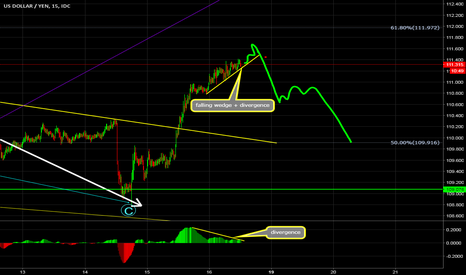 USDJPY: USDJPY opportunity to sell in M15 by wave analysis