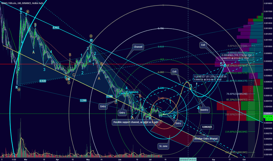 NANOBTC: Spike for 60-100% is possible. Bounce in the channel