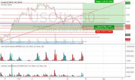 USOIL: USOIL buy signal