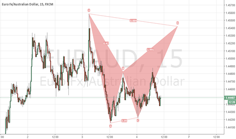EURAUD: EURAUD M15 BAT SHORT