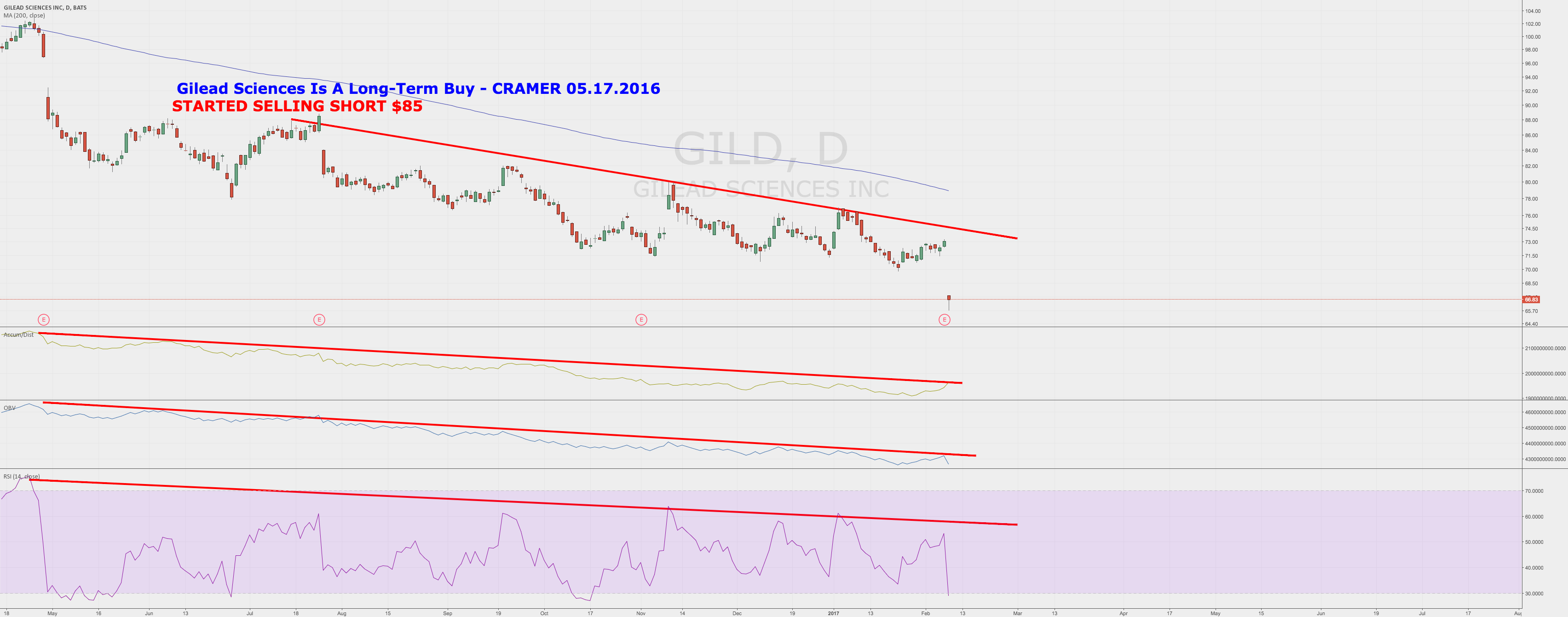 Gilead Sciences Is A Long-Term Buy - CRAMER 05.17.2016 - SHORT!!