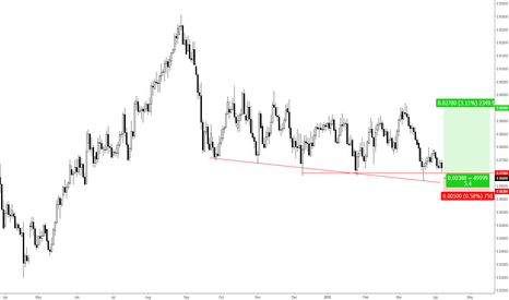 EURGBP: EURGBP - LONG - DAILY - DOUBLE BOTTOM