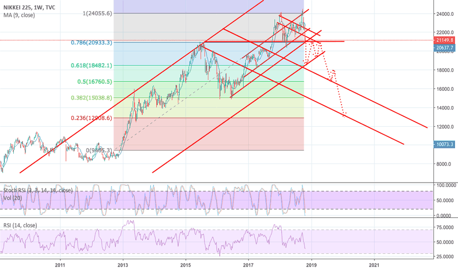 NI225: Japanese Index - Future Projection