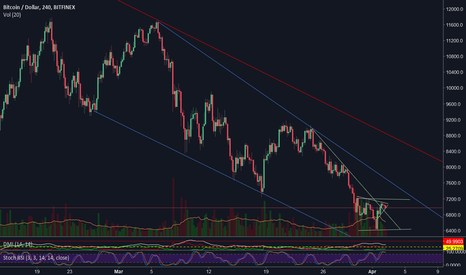 BTCUSD: Why are people saying this is the end of the overall trend?