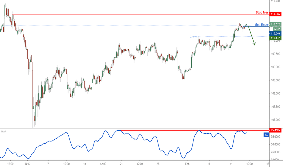 USDJPY: USDJPY appears overbought